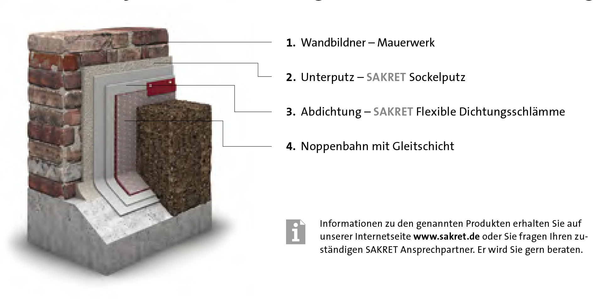 instandsetzung von feuchtem mauerwerk sakret. Black Bedroom Furniture Sets. Home Design Ideas